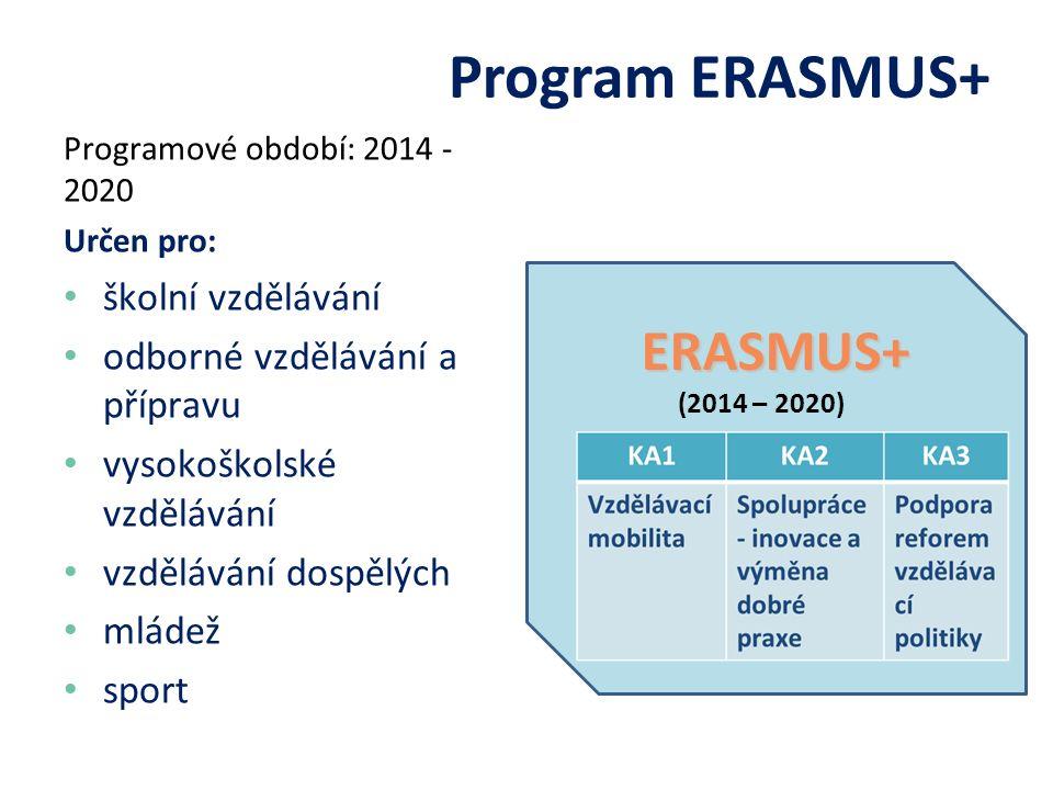 Programové období: 2014 - 2020 Určen pro: školní vzdělávání odborné vzdělávání a přípravu vysokoškolské vzdělávání vzdělávání dospělých mládež sport Program ERASMUS+ ERASMUS+ (2014 – 2020)