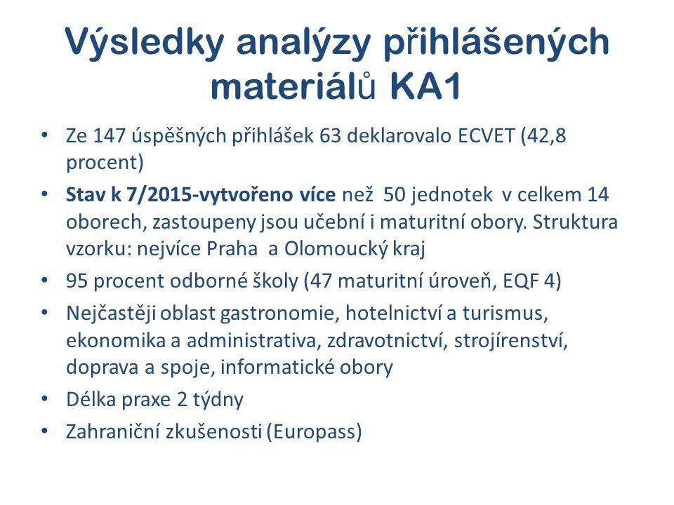 Výsledky analýzy p ř ihlášených materiál ů KA1 Ze 147 úspěšných přihlášek 63 deklarovalo ECVET (42,8 procent) Stav k 7/2015-vytvořeno více než 50 jednotek v celkem 14 oborech, zastoupeny jsou učební i maturitní obory.