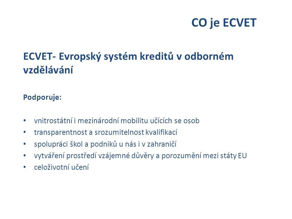 CO je ECVET ECVET- Evropský systém kreditů v odborném vzdělávání Podporuje: vnitrostátní i mezinárodní mobilitu učících se osob transparentnost a srozumitelnost kvalifikací spolupráci škol a podniků u nás i v zahraničí vytváření prostředí vzájemné důvěry a porozumění mezi státy EU celoživotní učení