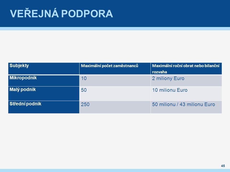 VEŘEJNÁ PODPORA 45 Subjekty Maximální počet zaměstnanců Maximální roční obrat nebo bilanční rozvaha Mikropodnik 102 miliony Euro Malý podnik 5010 milionu Euro Střední podnik 25050 milionu / 43 milionu Euro