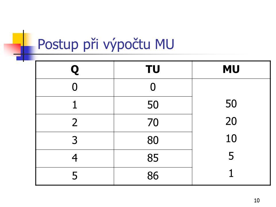10 Postup při výpočtu MU QTUMU 00 50 20 10 5 1 150 270 380 485 586