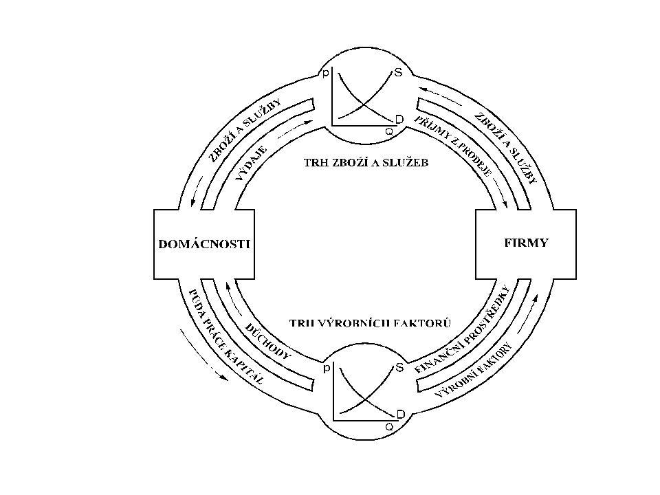 3 Existují dva teoretické přístupy k řešení rovnováhy spotřebitele: 1.Teorie užitku 2.Teorie indiference V obou případech předpokládáme, že při nákupních rozhodováních je spotřebitel ovlivňován motivací uspokojovat své potřeby a limitován množstvím peněžních prostředků, které má.