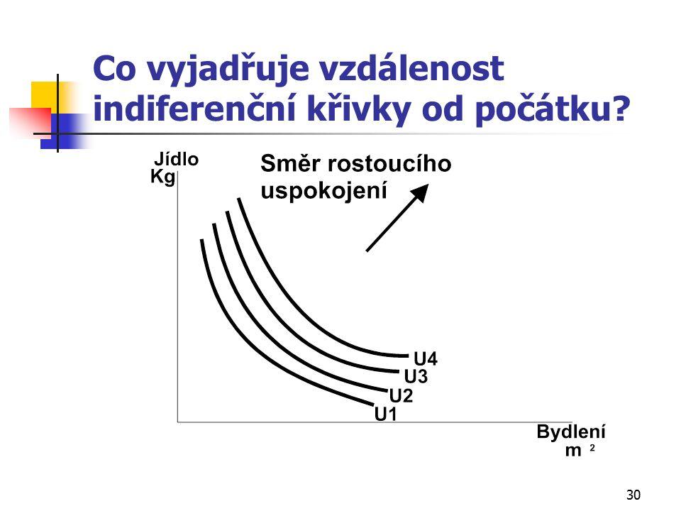 30 Co vyjadřuje vzdálenost indiferenční křivky od počátku