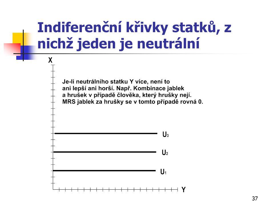 37 Indiferenční křivky statků, z nichž jeden je neutrální