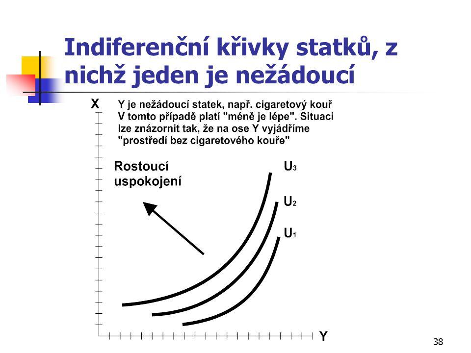 38 Indiferenční křivky statků, z nichž jeden je nežádoucí