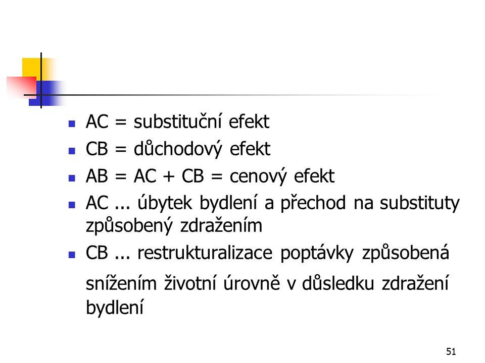 51 AC = substituční efekt CB = důchodový efekt AB = AC + CB = cenový efekt AC...