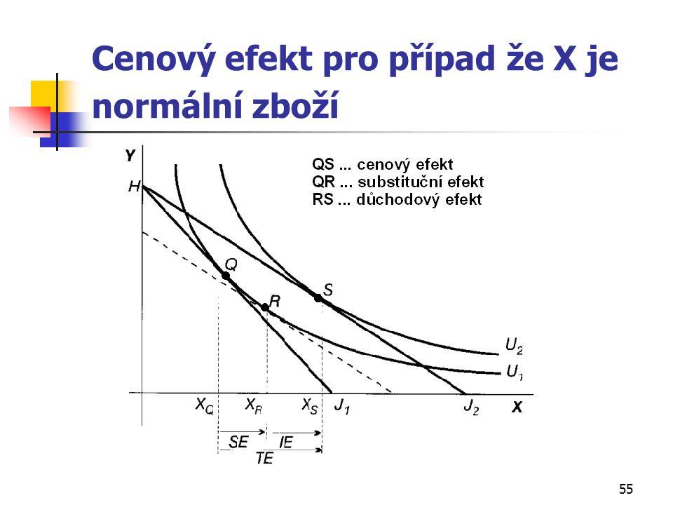 55 Cenový efekt pro případ že X je normální zboží