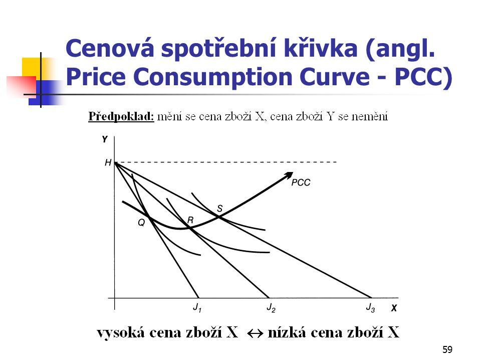 59 Cenová spotřební křivka (angl. Price Consumption Curve - PCC)
