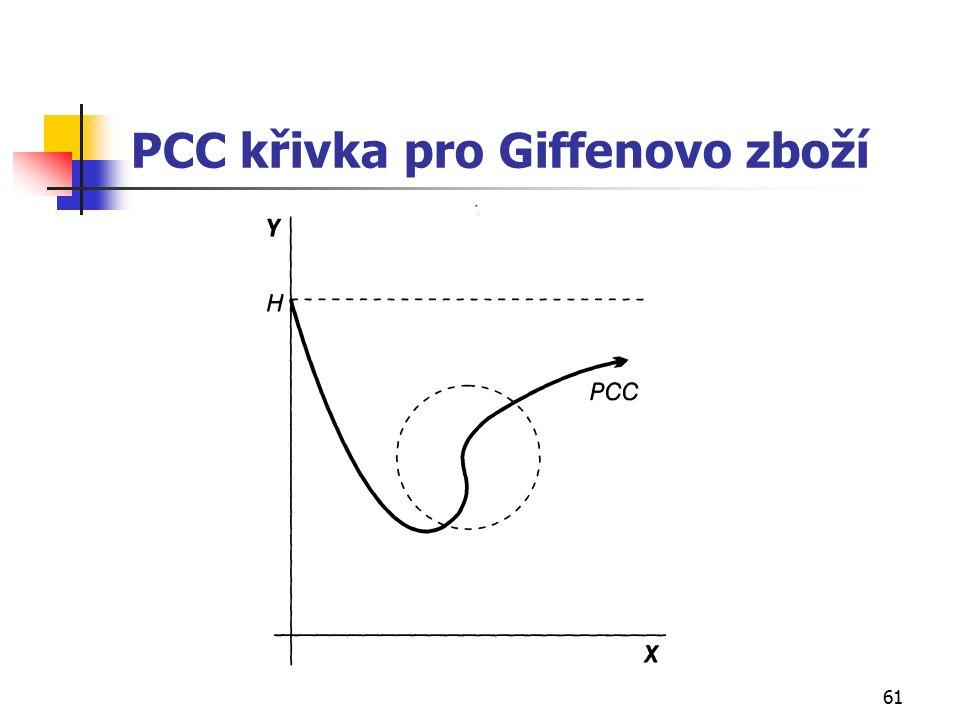 61 PCC křivka pro Giffenovo zboží