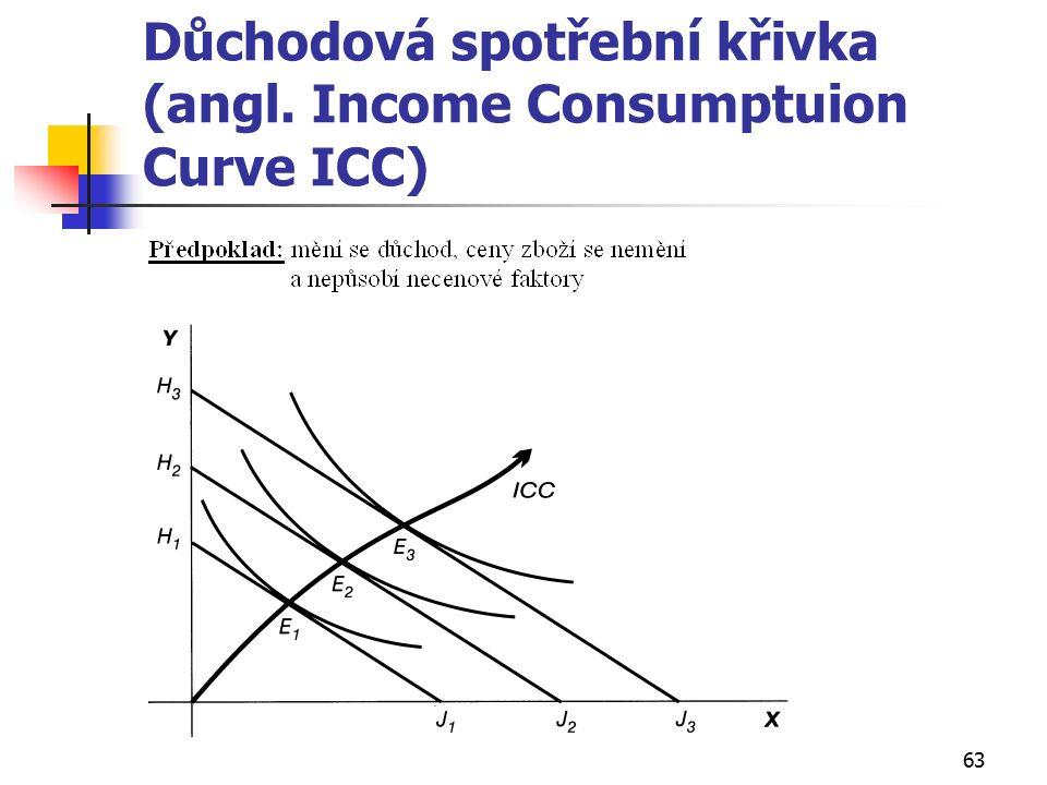 63 Důchodová spotřební křivka (angl. Income Consumptuion Curve ICC)