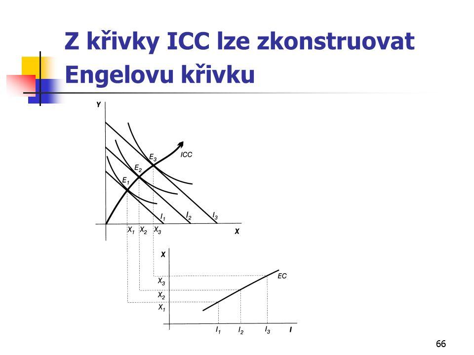 66 Z křivky ICC lze zkonstruovat Engelovu křivku