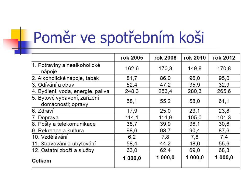 Poměr ve spotřebním koši rok 2005rok 2008rok 2010rok 2012 1.
