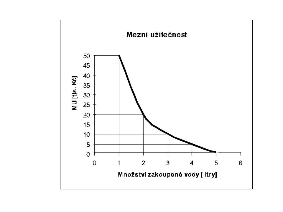 30 Co vyjadřuje vzdálenost indiferenční křivky od počátku?