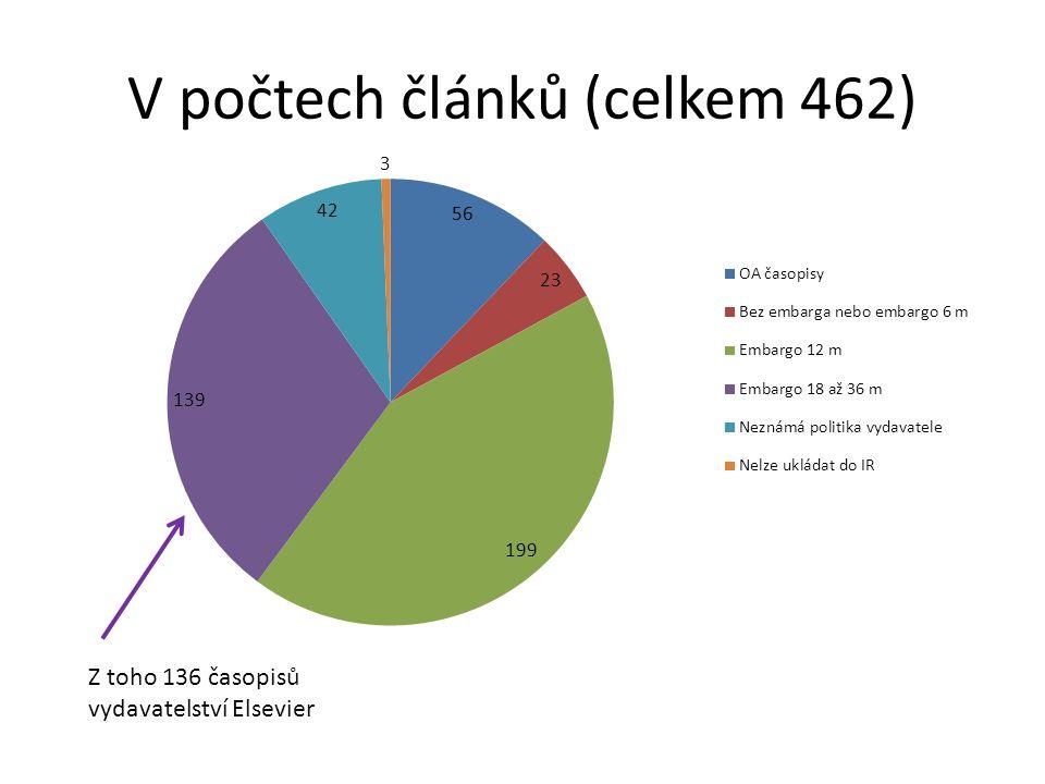 V počtech článků (celkem 462) Z toho 136 časopisů vydavatelství Elsevier