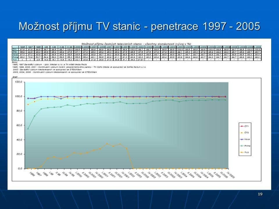 19 Možnost příjmu TV stanic - penetrace 1997 - 2005