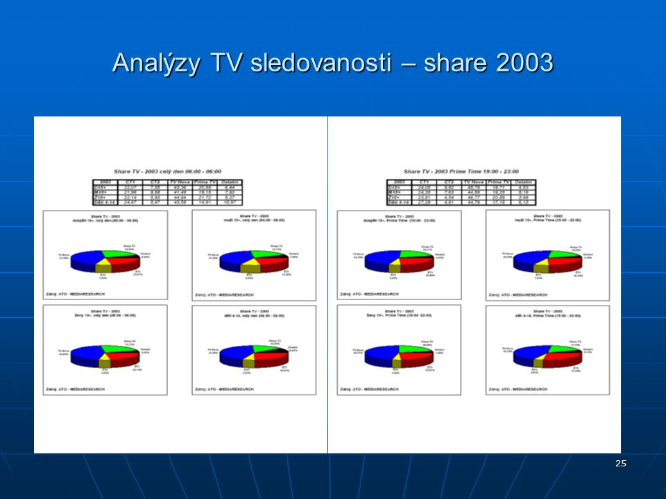 25 Analýzy TV sledovanosti – share 2003