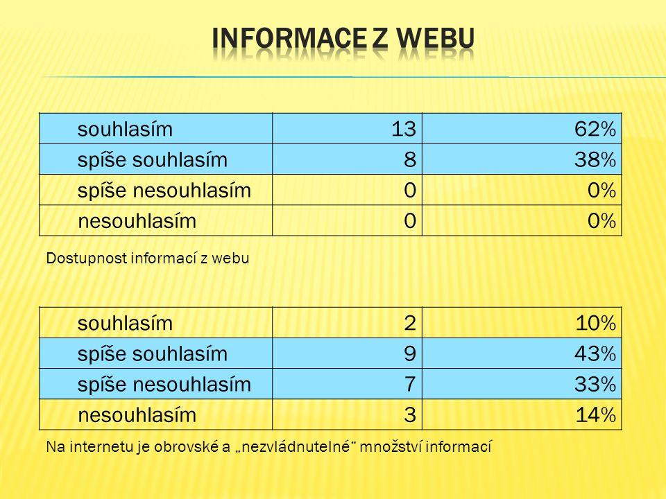 """souhlasím1362% spíše souhlasím838% spíše nesouhlasím00% nesouhlasím00% Dostupnost informací z webu Na internetu je obrovské a """"nezvládnutelné množství informací souhlasím 210% spíše souhlasím 943% spíše nesouhlasím 733% nesouhlasím314%"""