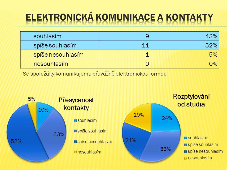 Se spolužáky komunikujeme převážně elektronickou formou souhlasím 943% spíše souhlasím 1152% spíše nesouhlasím 15% nesouhlasím00%