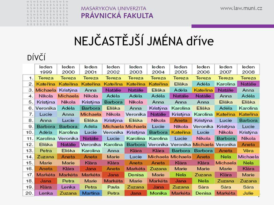 www.law.muni.cz 7 NEJČASTĚJŠÍ JMÉNA dříve DÍVČÍ