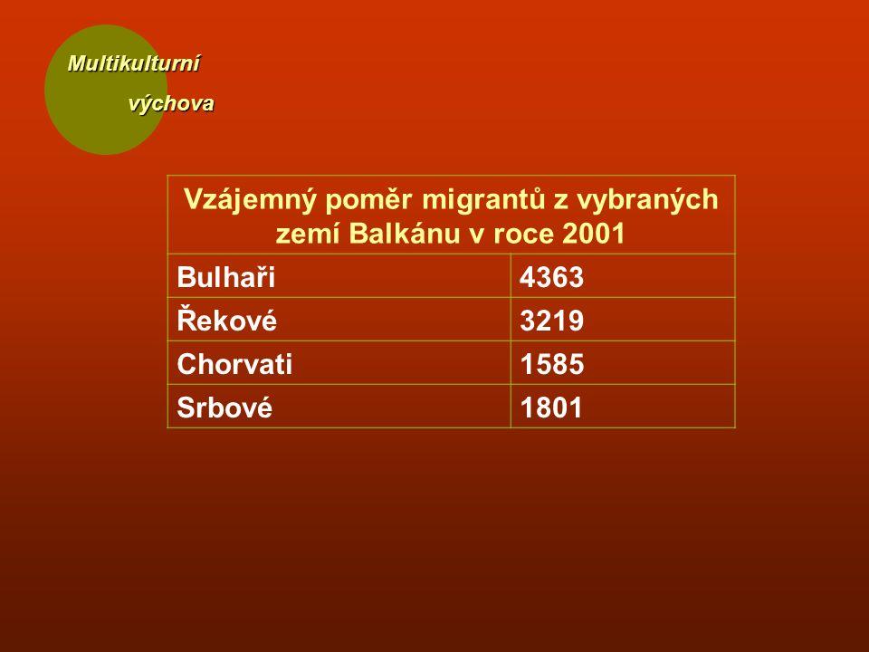 Multikulturní Vzájemný poměr migrantů z vybraných zemí Balkánu v roce 2001 Bulhaři4363 Řekové3219 Chorvati1585 Srbové1801