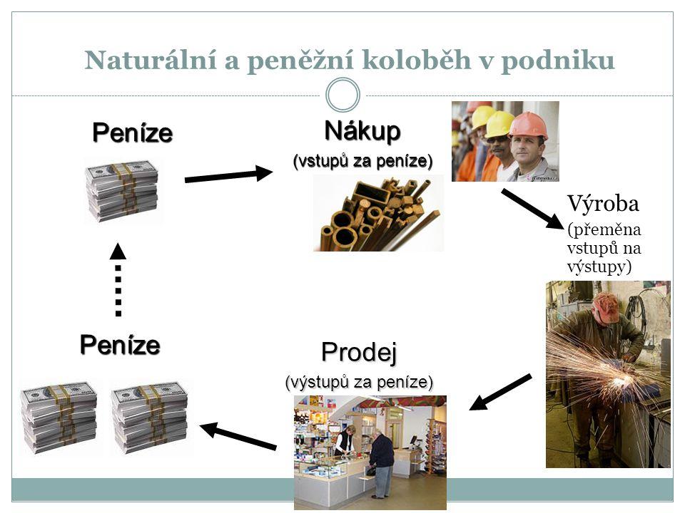 Naturální a peněžní koloběh v podniku Výroba (přeměna vstupů na výstupy) Peníze Nákup (vstupů za peníze) Peníze Prodej (výstupů za peníze)