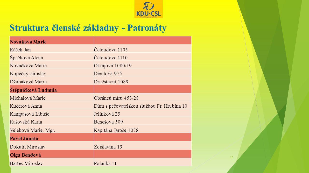 Struktura členské základny - Patronáty 12 Nováková Marie Ráček JanČeloudova 1105 Špačková AlenaČeloudova 1110 Nováčková MarieOkrajová 1080/19 Kopečný