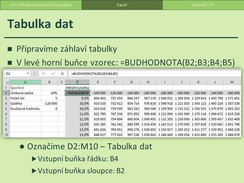 Tabulka dat Připravíme záhlaví tabulky V levé horní buňce vzorec: =BUDHODNOTA(B2;B3;B4;B5) Označíme D2:M10 – Tabulka dat  Vstupní buňka řádku: B4  Vstupní buňka sloupce: B2 ExcelSnímek 1972FF200 Manažerská informatika