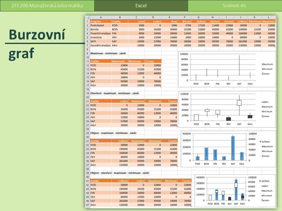 Burzovní graf ExcelSnímek 462FF200 Manažerská informatika