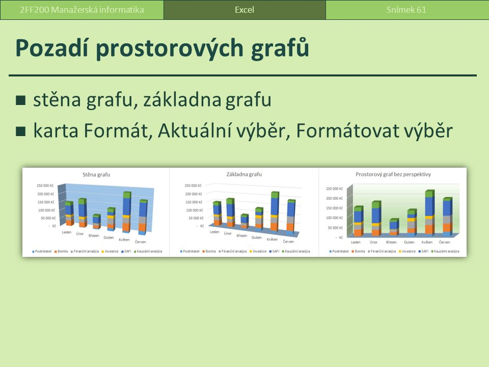 Pozadí prostorových grafů stěna grafu, základna grafu karta Formát, Aktuální výběr, Formátovat výběr ExcelSnímek 612FF200 Manažerská informatika