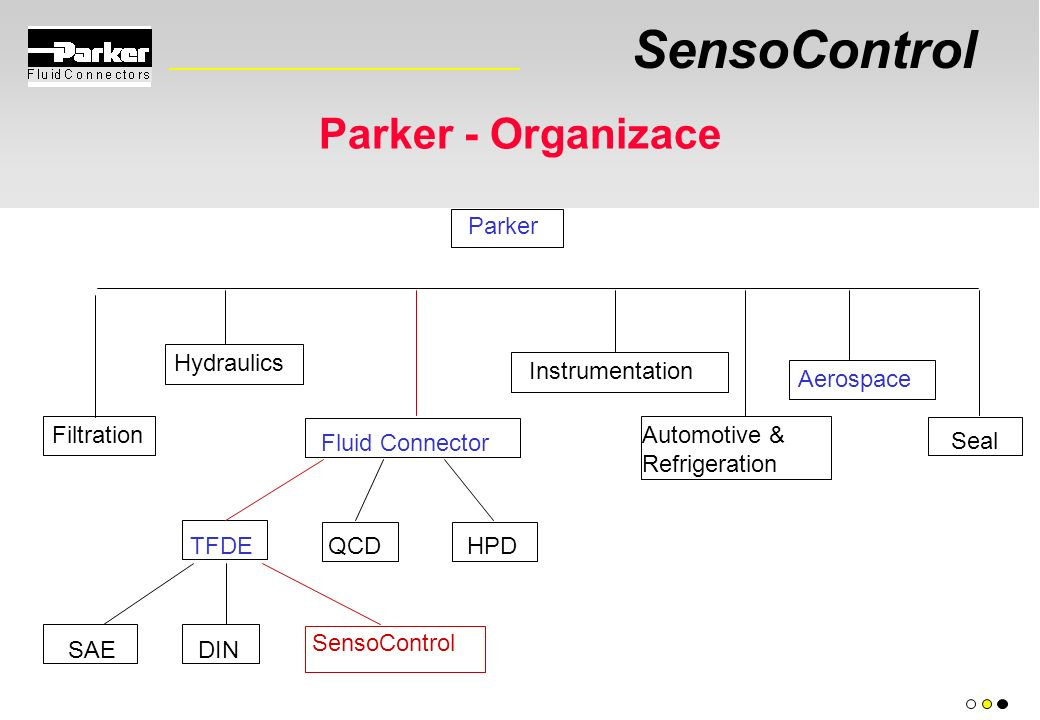 SensoControl Parker - Organizace Fluid Connector Hydraulics TFDEQCDHPD SAEDIN SensoControl Parker Automotive & Refrigeration Seal Filtration Aerospace