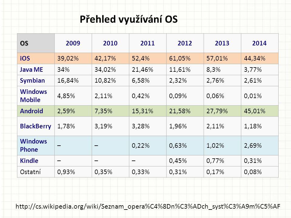OS200920102011201220132014 iOS39,02%42,17%52,4%61,05%57,01%44,34% Java ME34%34,02%21,46%11,61%8,3%3,77% Symbian16,84%10,82%6,58%2,32%2,76%2,61% Windows Mobile 4,85%2,11%0,42%0,09%0,06%0,01% Android2,59%7,35%15,31%21,58%27,79%45,01% BlackBerry1,78%3,19%3,28%1,96%2,11%1,18% Windows Phone ––0,22%0,63%1,02%2,69% Kindle–––0,45%0,77%0,31% Ostatní0,93%0,35%0,33%0,31%0,17%0,08% http://cs.wikipedia.org/wiki/Seznam_opera%C4%8Dn%C3%ADch_syst%C3%A9m%C5%AF Přehled využívání OS