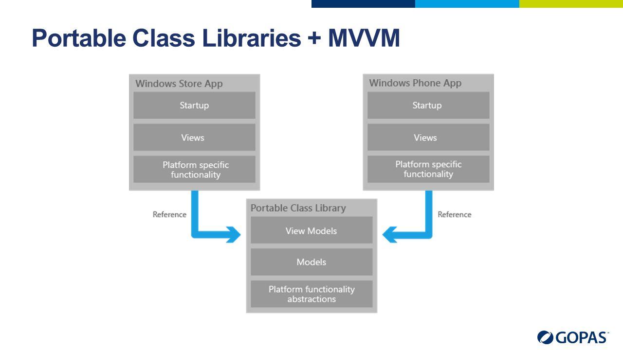 Portable Class Libraries + MVVM