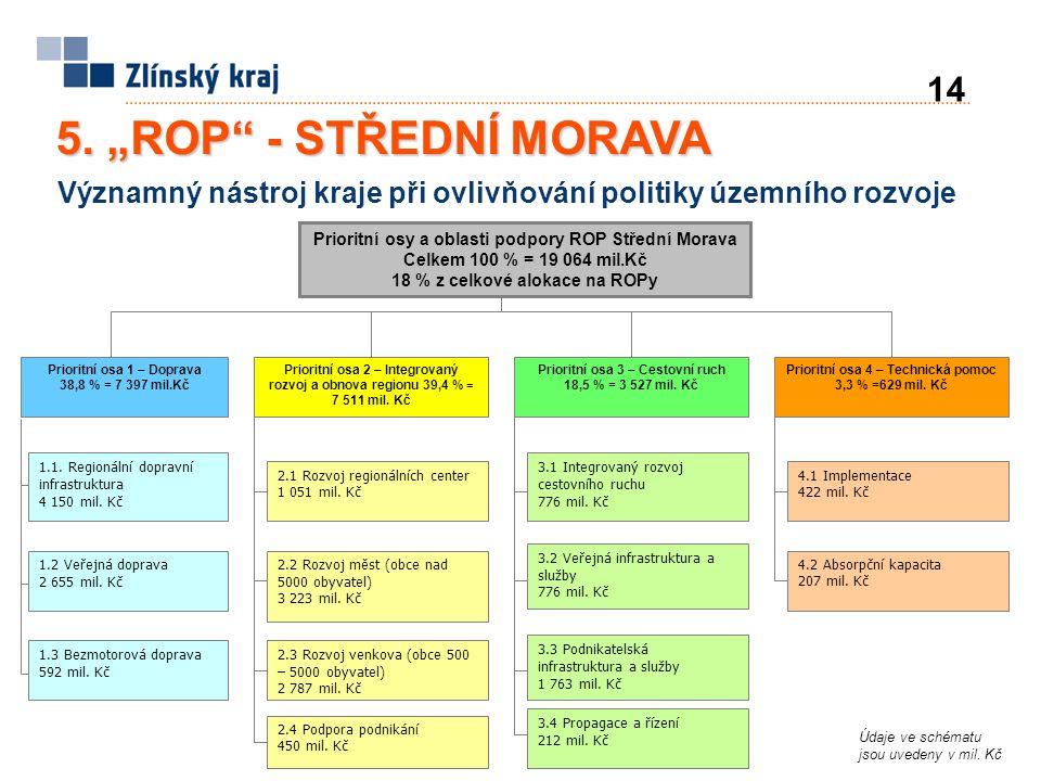 """5. """"ROP"""" - STŘEDNÍ MORAVA Prioritní osa 1 – Doprava 38,8 % = 7 397 mil.Kč Prioritní osa 2 – Integrovaný rozvoj a obnova regionu 39,4 % = 7 511 mil. Kč"""