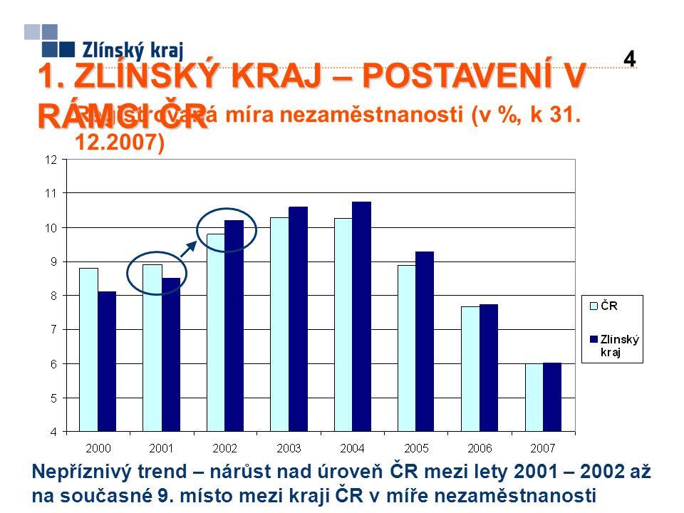Registrovaná míra nezaměstnanosti (v %, k 31.