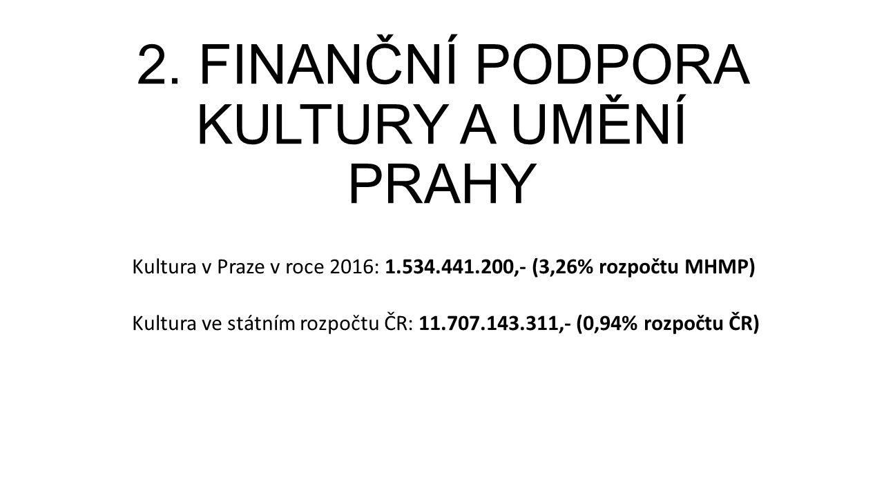 2. FINANČNÍ PODPORA KULTURY A UMĚNÍ PRAHY Kultura v Praze v roce 2016: 1.534.441.200,- (3,26% rozpočtu MHMP) Kultura ve státním rozpočtu ČR: 11.707.14