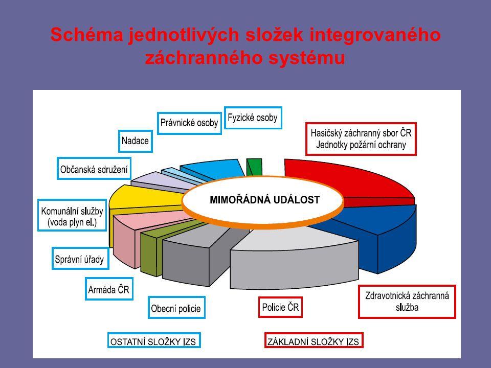 Telefonní čísla Hasičský záchranný sbor 150 Zdravotnická záchranná služba 155 Policie ČR 158 Integrovaný záchranný systém 112