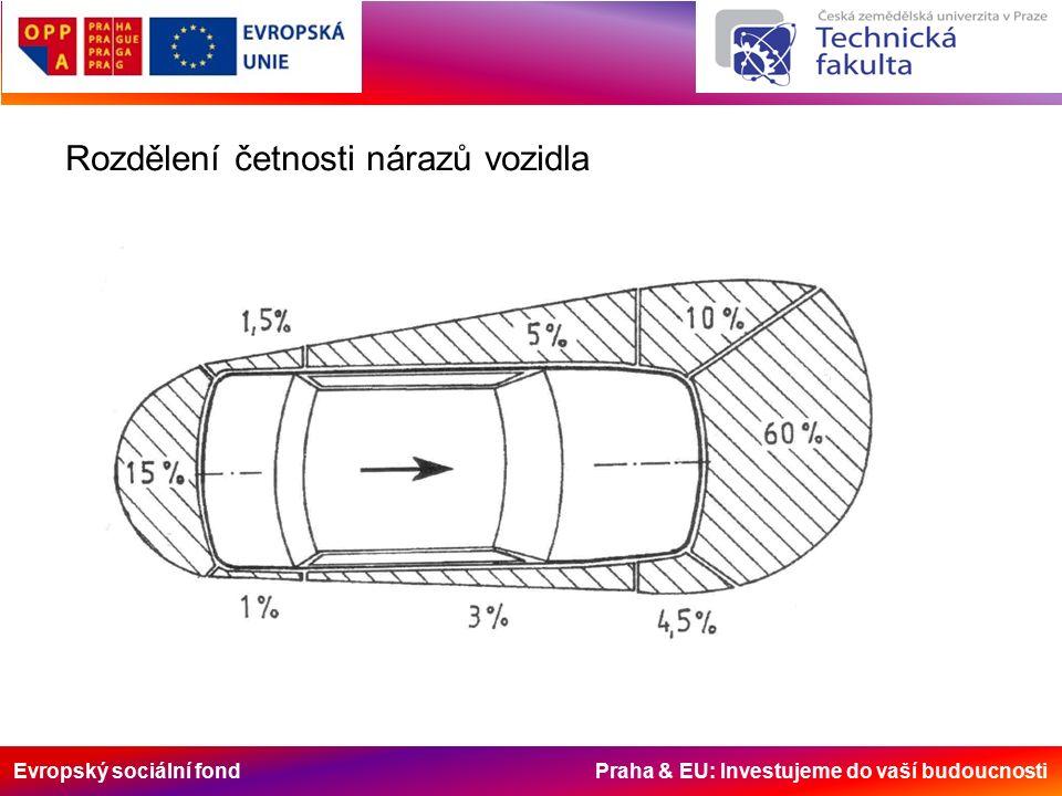Evropský sociální fond Praha & EU: Investujeme do vaší budoucnosti Rozdělení četnosti nárazů vozidla