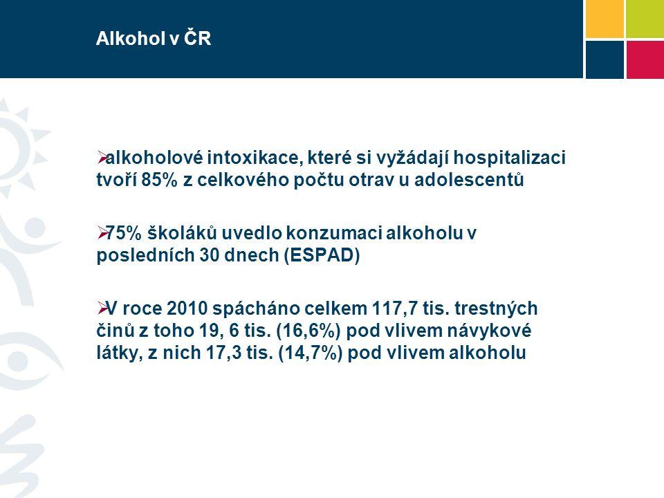 Alkohol v ČR  alkoholové intoxikace, které si vyžádají hospitalizaci tvoří 85% z celkového počtu otrav u adolescentů  75% školáků uvedlo konzumaci alkoholu v posledních 30 dnech (ESPAD)  V roce 2010 spácháno celkem 117,7 tis.