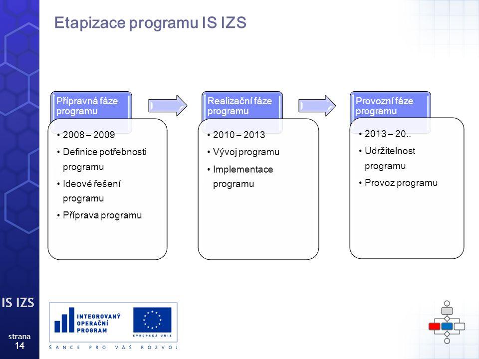 IS IZS strana 14 Etapizace programu IS IZS Přípravná fáze programu 2008 – 2009 Definice potřebnosti programu Ideové řešení programu Příprava programu Realizační fáze programu 2010 – 2013 Vývoj programu Implementace programu Provozní fáze programu 2013 – 20..