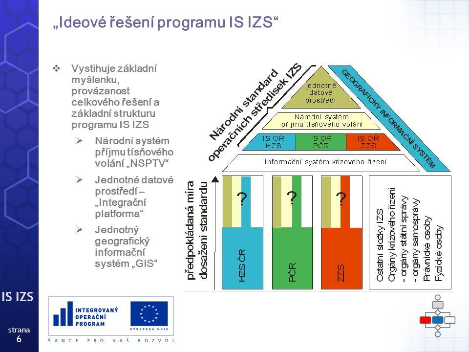 """IS IZS strana 6 """"Ideové řešení programu IS IZS  Vystihuje základní myšlenku, provázanost celkového řešení a základní strukturu programu IS IZS  Národní systém příjmu tísňového volání """"NSPTV  Jednotné datové prostředí – """"Integrační platforma  Jednotný geografický informační systém """"GIS"""