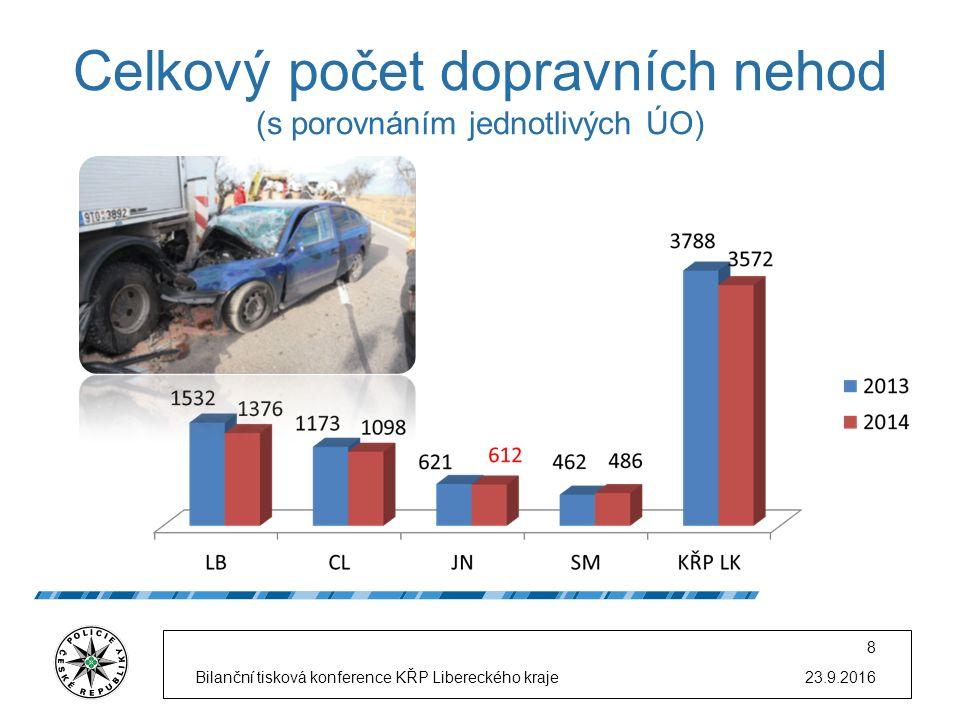 Celkový počet dopravních nehod (s porovnáním jednotlivých ÚO) 23.9.2016Bilanční tisková konference KŘP Libereckého kraje 8
