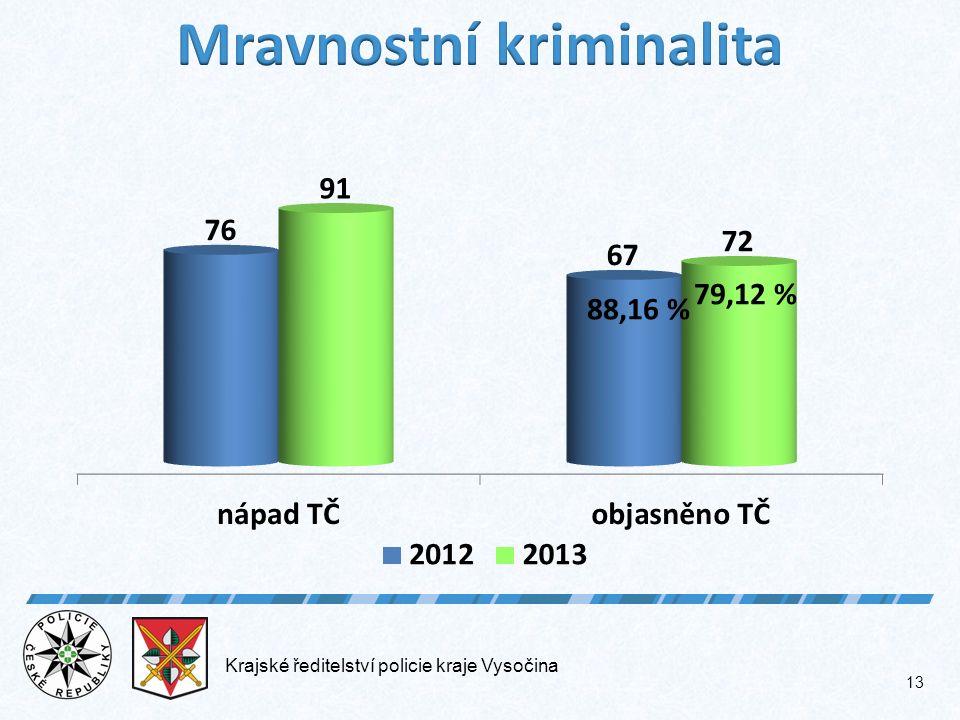Krajské ředitelství policie kraje Vysočina 13