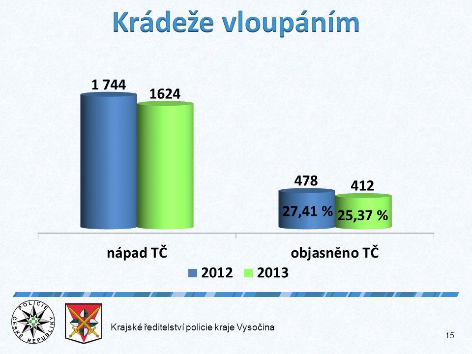 Krajské ředitelství policie kraje Vysočina 15