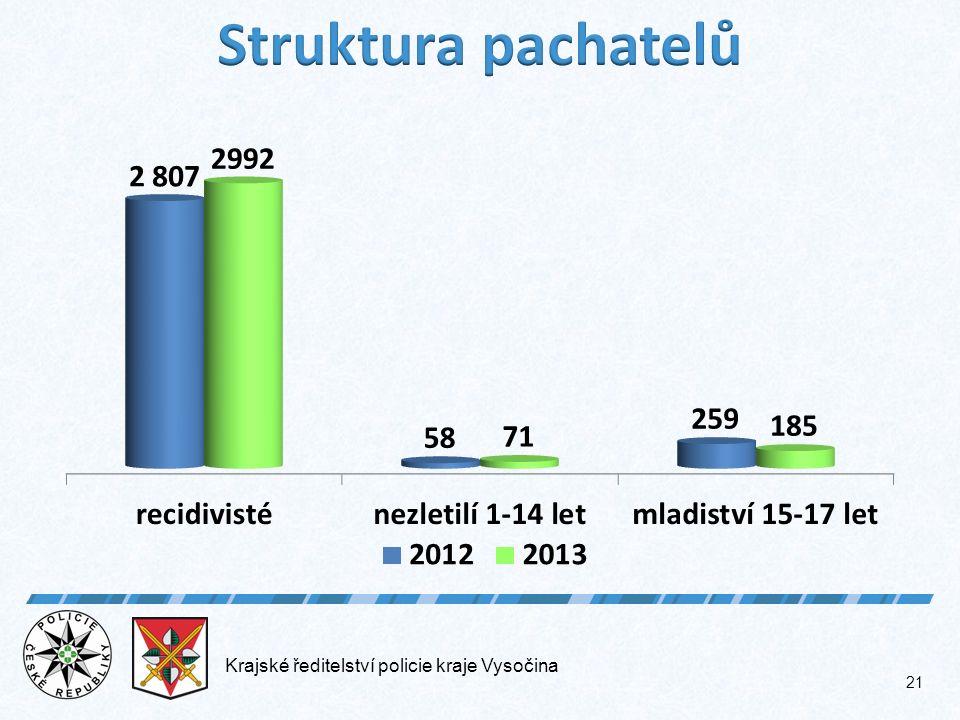 Krajské ředitelství policie kraje Vysočina 21