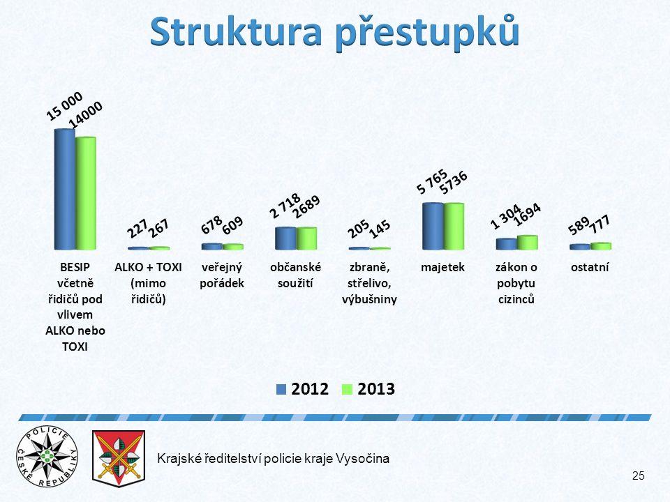Krajské ředitelství policie kraje Vysočina 25