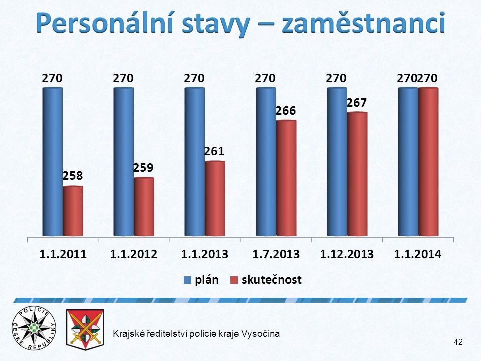 Krajské ředitelství policie kraje Vysočina 42