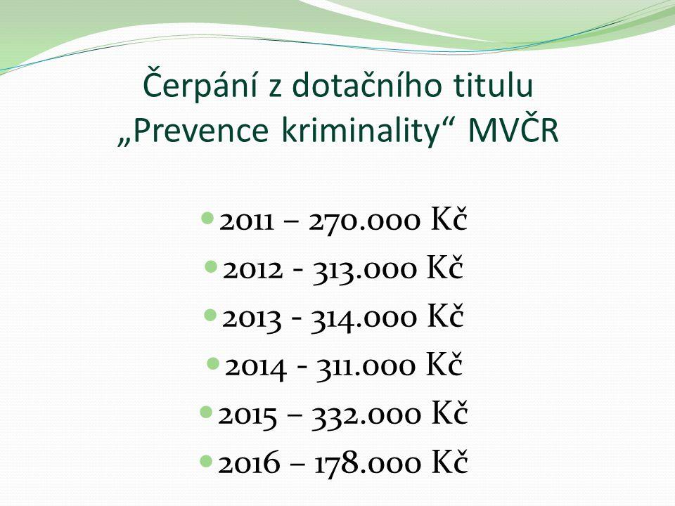 """Čerpání z dotačního titulu """"Prevence kriminality MVČR 2011 – 270.000 Kč 2012 - 313.000 Kč 2013 - 314.000 Kč 2014 - 311.000 Kč 2015 – 332.000 Kč 2016 – 178.000 Kč"""