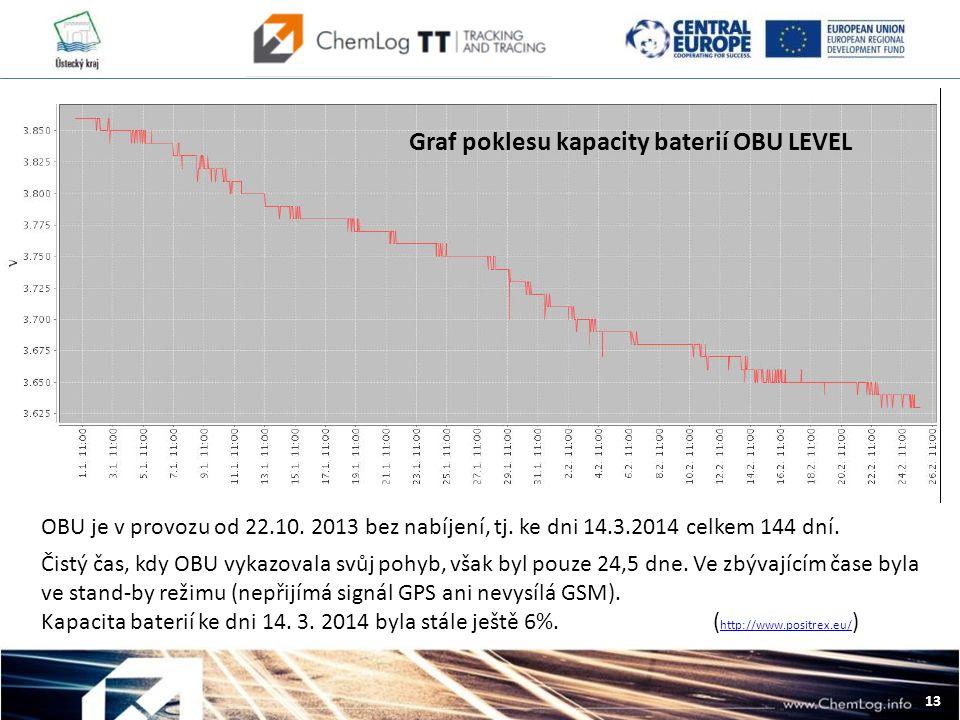 13 L OBU je v provozu od 22.10. 2013 bez nabíjení, tj.