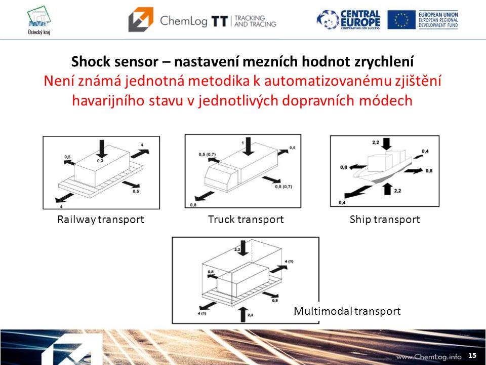 15 Railway transportTruck transportShip transport Multimodal transport Shock sensor – nastavení mezních hodnot zrychlení Není známá jednotná metodika k automatizovanému zjištění havarijního stavu v jednotlivých dopravních módech