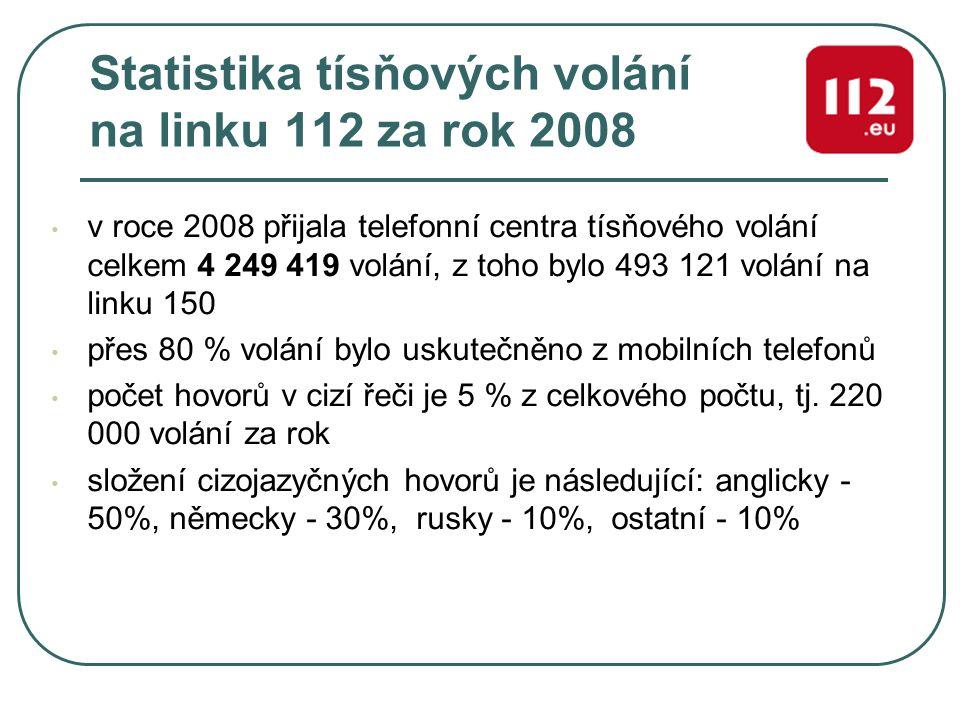 Statistika tísňových volání na linku 112 za rok 2008 v roce 2008 přijala telefonní centra tísňového volání celkem 4 249 419 volání, z toho bylo 493 12